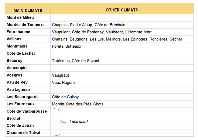Chablis Premier Cru - The main Climats