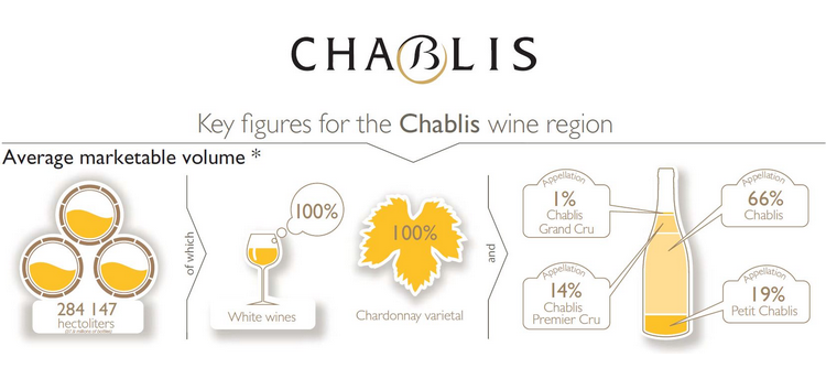 The top 5 export markets for Chablis wines in volume